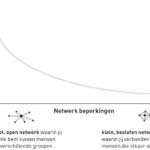 Netwerken? Ja, deze vier netwerken heb je nodig!